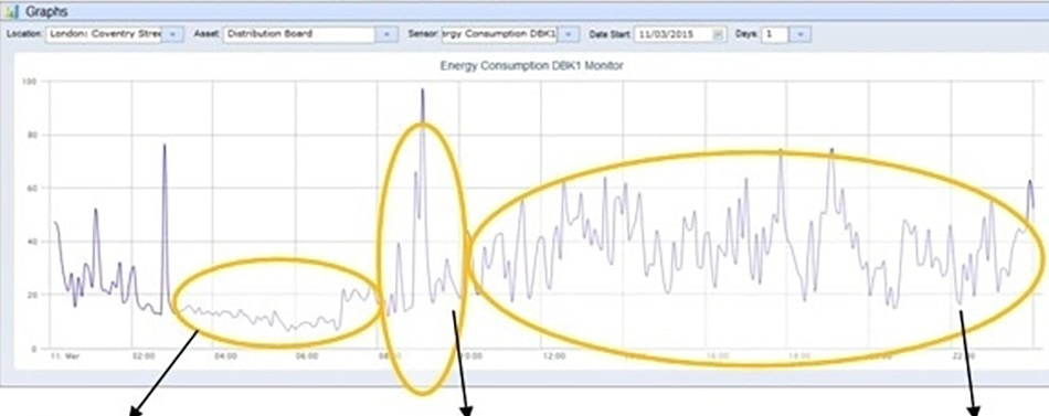 Monitoring Building Energy in Real Time – A Solution